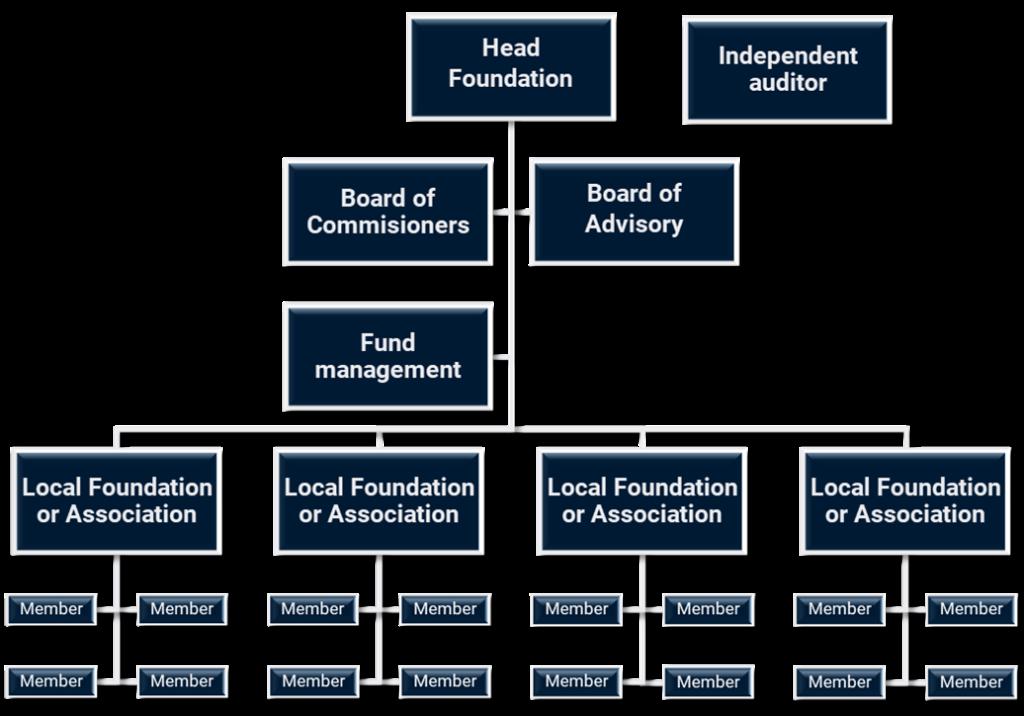 Community Welfare Program Hierarchy