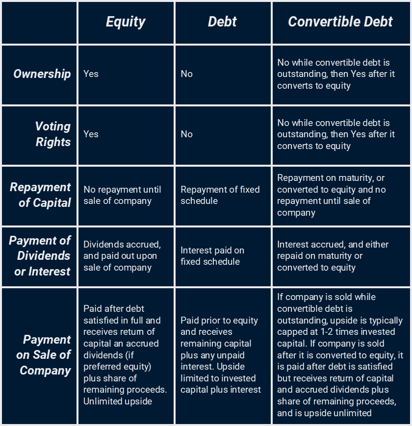 Equity vs. Debt vs. Convertible Notes