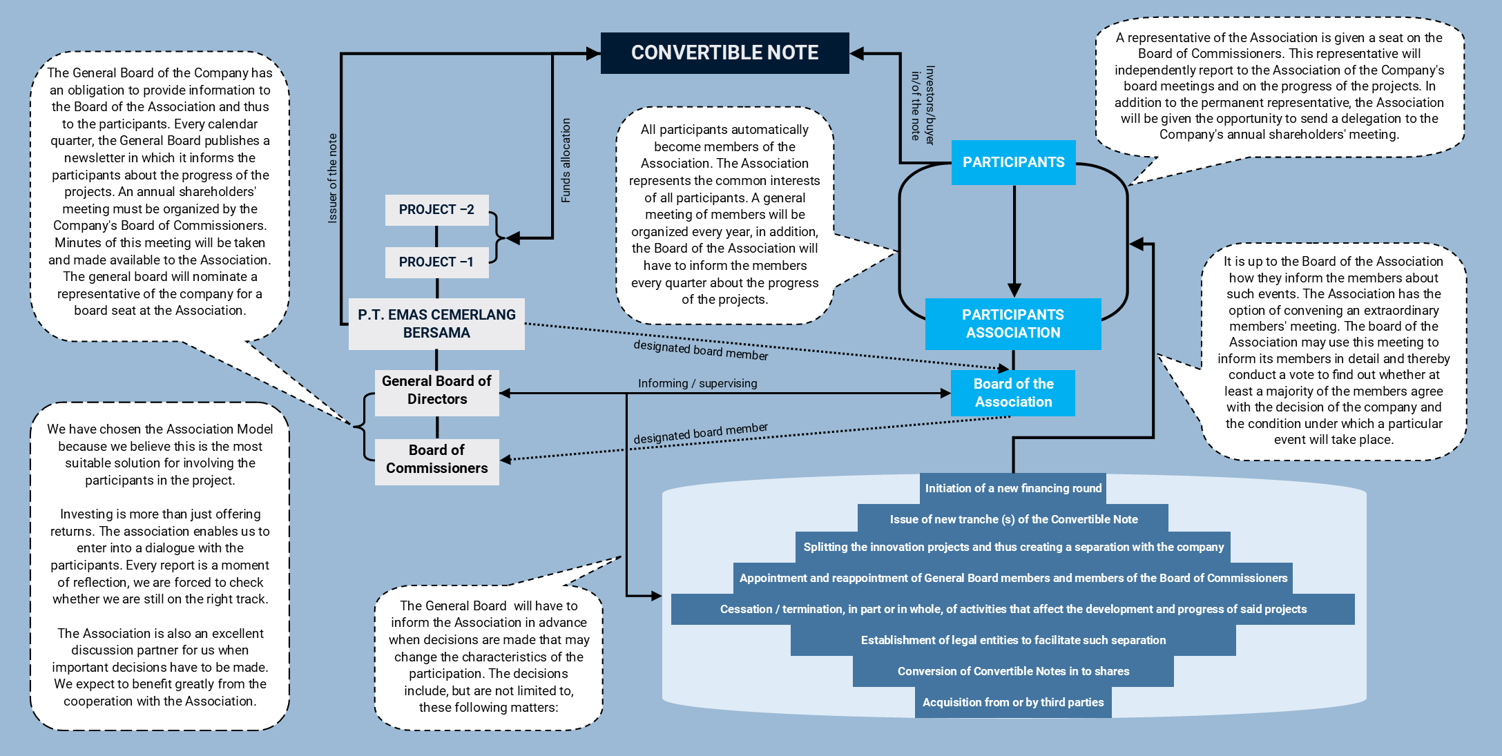 Startup Association explained